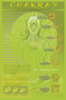 Chakras and mudras Poster, Art Print