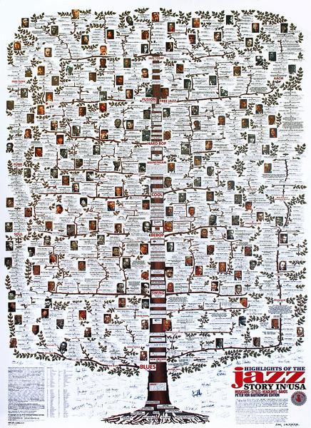 Plakat Highlights of the Jazz Story in USA - Jazz-Family-Tree
