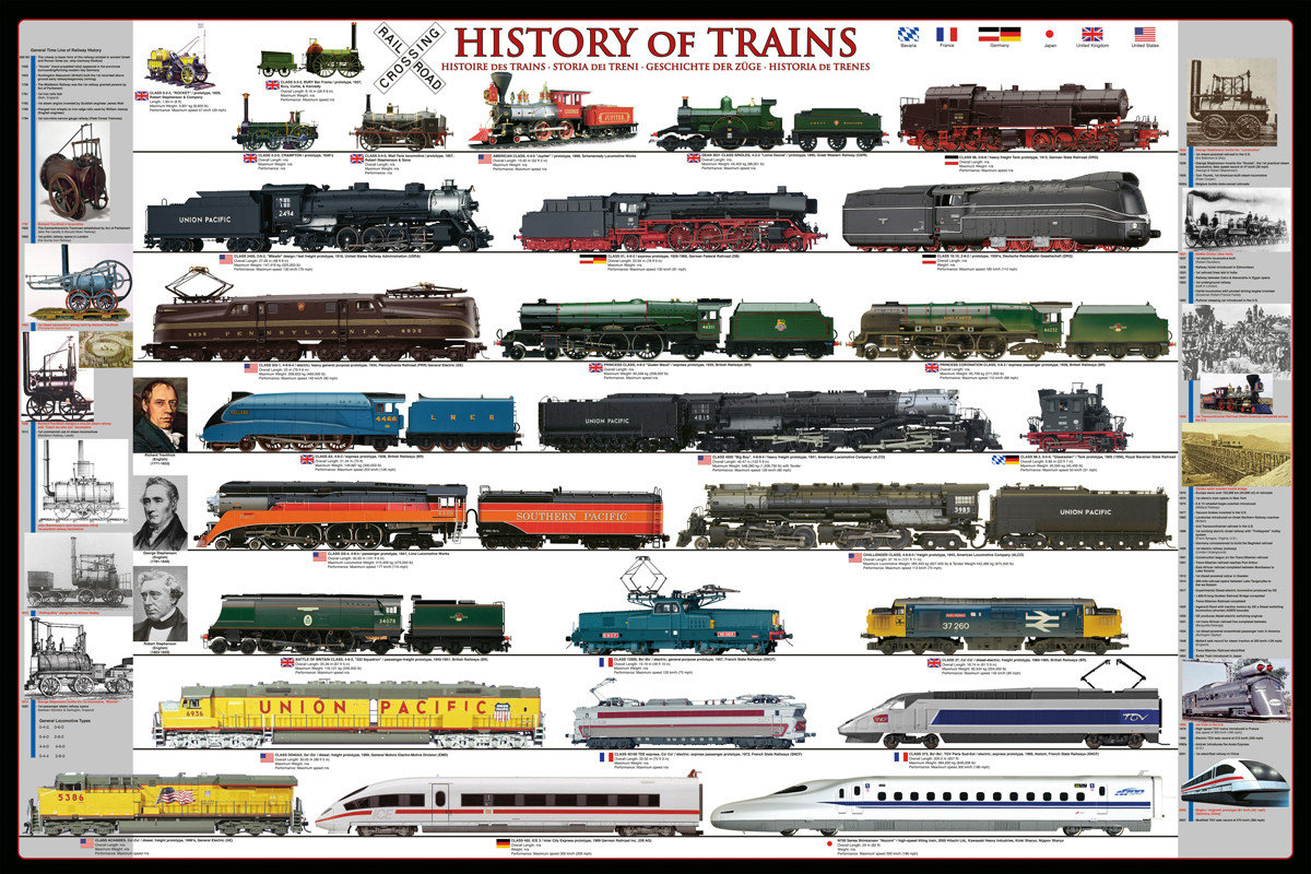 History Of Trains Poster Sold At Europosters