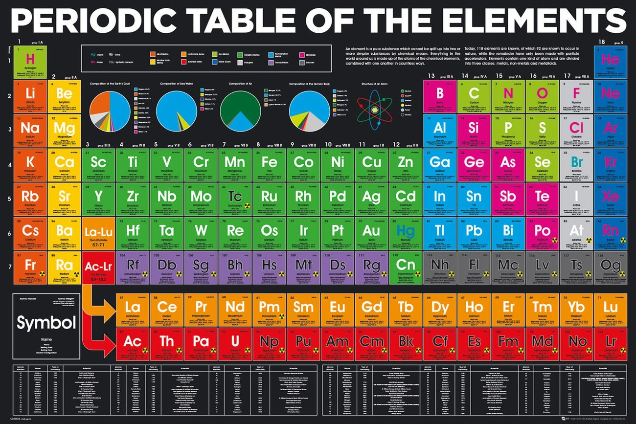 Periodic table elements poster sold at europosters periodic table elements poster urtaz Image collections