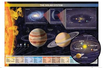 Juliste Chartex - Solar System