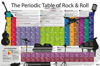 Juliste Periodic Table - Rock and Roll
