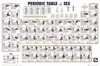 Periodic table - sexology Poster