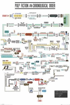 Poster PULP FICTION - chronological order
