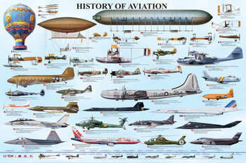History of aviation Affiche