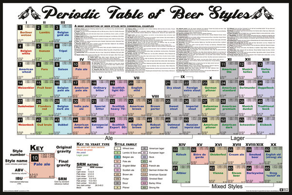 Periodic Table - Of Beer Styles Affiche