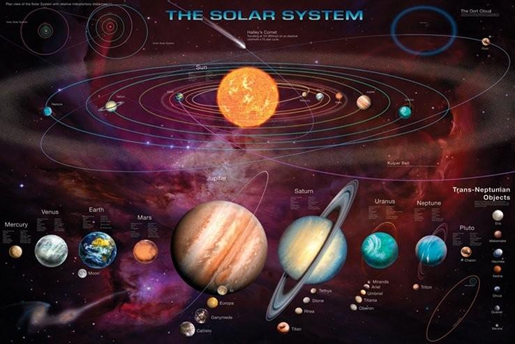 Solar system & T.N.Os Affiche