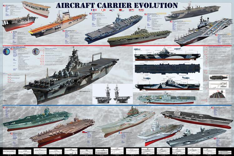 Juliste Aircraft carrier evolution