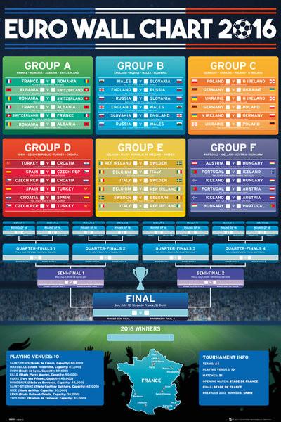 Juliste  Euro 2016 - Wall Chart