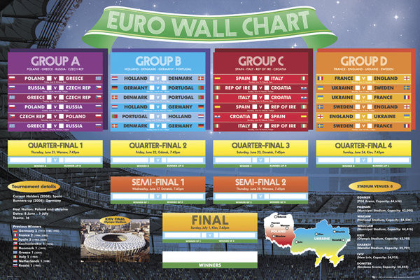Juliste Euro wall chart