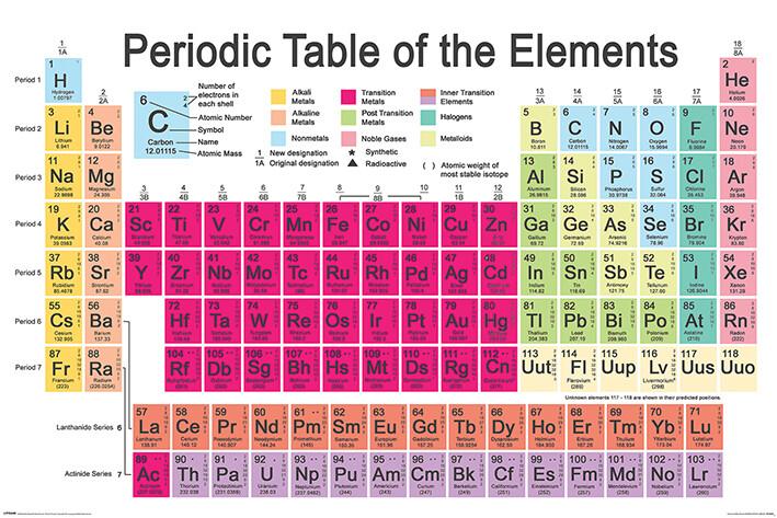 Juliste Periodic Table