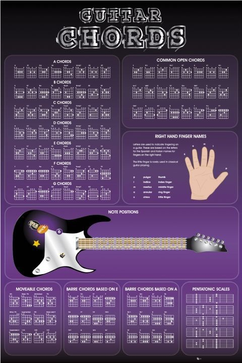 Guitar Chords II Poster, Art Print