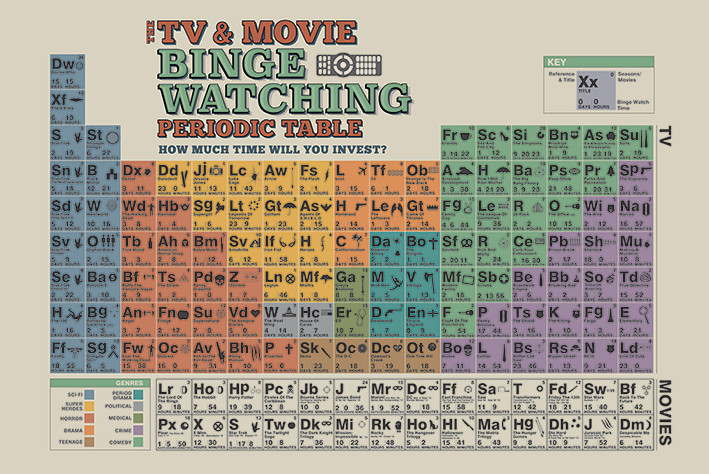 The tv and movie binge watching periodic table poster sold at the tv and movie binge watching periodic table poster urtaz Choice Image
